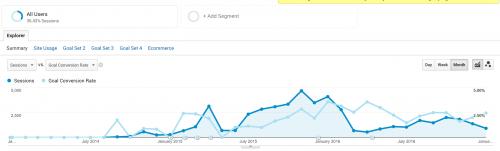 Vývoj konverzního poměru a počtu návštěv