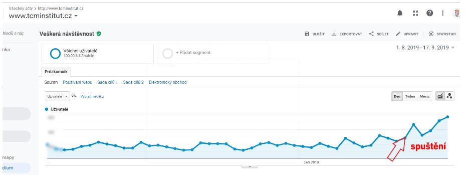 Jak jsme získali 1000 nových leadů přes víkend?