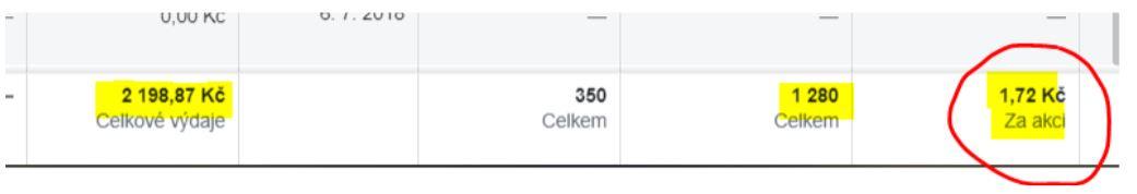 Jak získat 1.000 konverzí za víkend díky Konverzky.cz a Facebook reklamě?