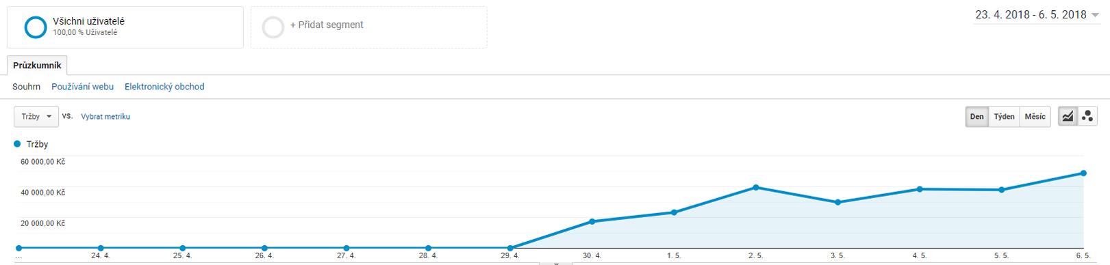 Obrázek 2 - Měření konverzí v Google Analytics se zavedlo až kvůli prodeji