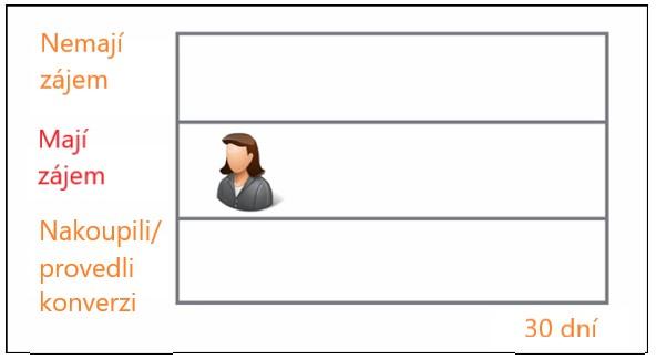 Remarketingová tabulka lidí, kteří mají zájem o koupi