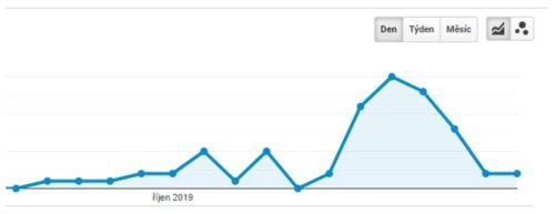 Reklama v rádiu Memark - graf efektu z Google Analytics