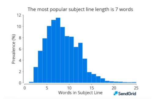 Jak dlouhý má být předmět mailu?