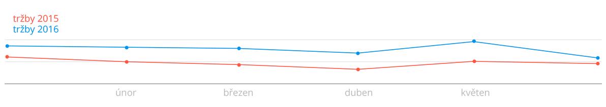 závěr graf