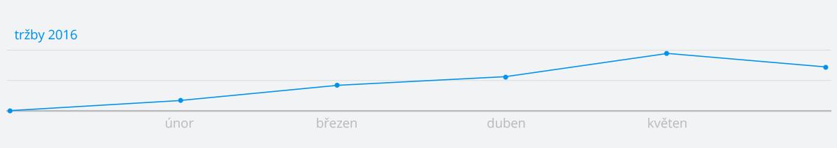 vyhledávače graf