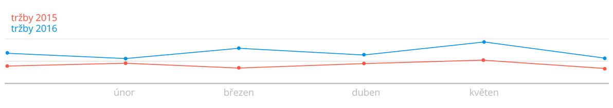 seo graf