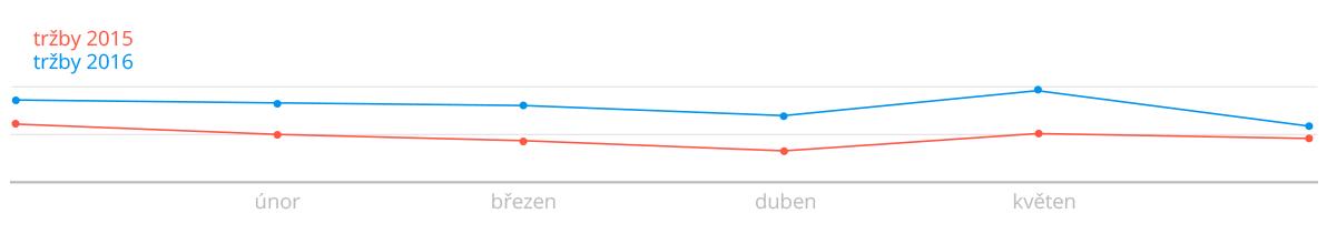 sklik graf